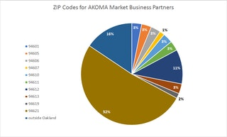 Pie chart showing ZIP Codes for partners that participated in the AKOMA Market