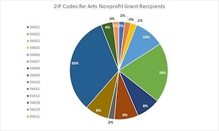 Pie chart showing the ZIP Codes for the Arts Nonprofit Organizations that received a grant