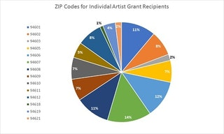 Pie chart showing ZIP Codes for Individual Artists that received a grant