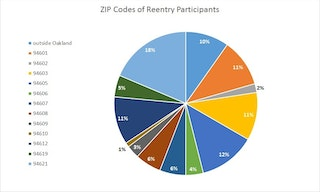 pie chart showing ZIP Codes for reentry participants served by the Lao Family