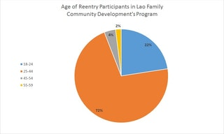 pie chart showing the age of the reentry participants served by the Lao Family