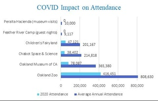 Bar graph of COVID Impact on Attendance