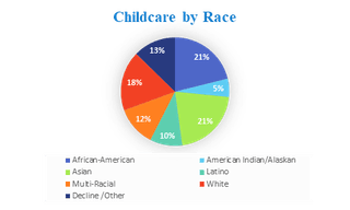 Pie Chart of Childcare by Race