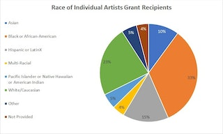 Graph showing the race of individual grant recipients