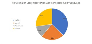 Pie chart showing views of LCCR's lease webinar recordings by language