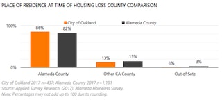Place of residence at time of housing loss county comparison