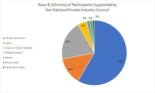 Pie Chart showing the Race or Ethnicity of participants supported by the Oakland Private Industry Council