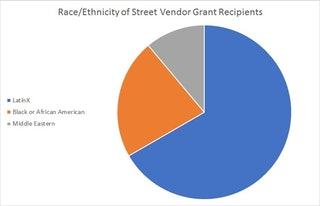 Pie chart showing Race & Ethnicity of Street Vendor Grant Recipients