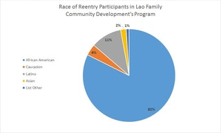 pie chart showing the race of the Reentry participants served by Lao Family
