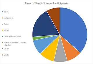 Race of Youth Speaks participants showing that 82% identified as BIPOC