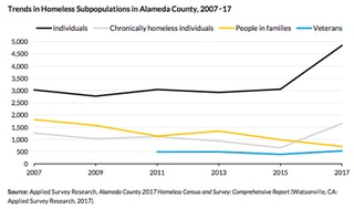 Trends in homeless subpopulations in Alameda County, 2007-2017